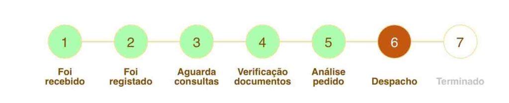 Steps for Portuguese Citizenship Via Sephardic Route